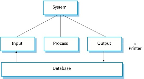 batch data processing systems