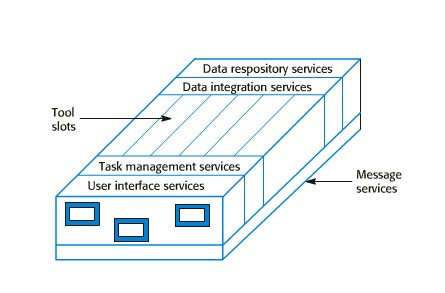 case environments reference model