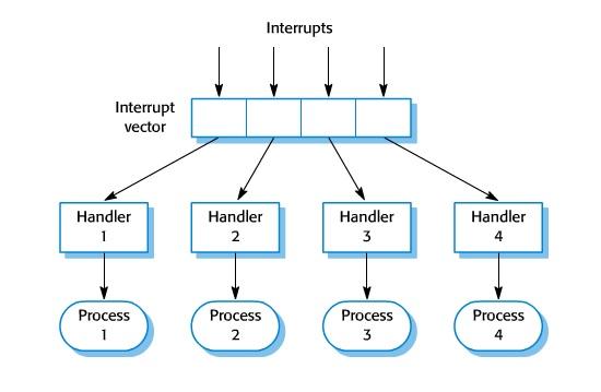 https://ifs.host.cs.st-andrews.ac.uk/Books/SE9/Web/Architecture/web-images/InterruptControl.jpg