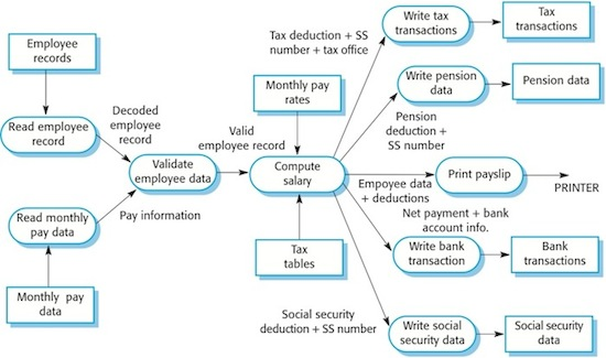 batch data processing systemsfigure  data flow diagram of a payroll system