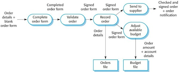 data flow diagramsdata flow diagram of order processing