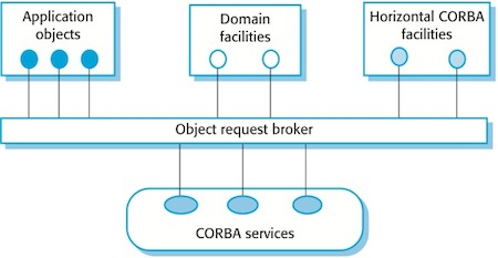 CORBA – Common Object Request Broker Architecture