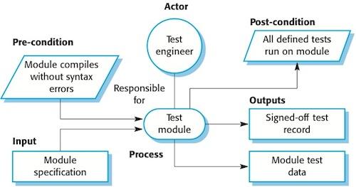 Example Process Models