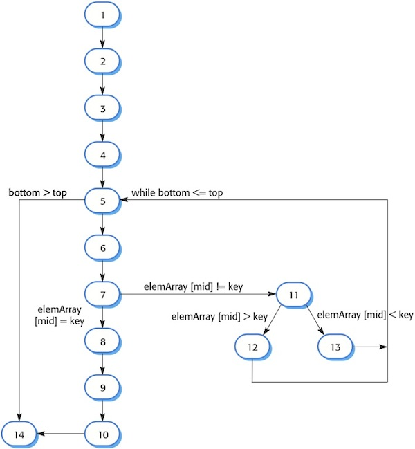 path complexity of the class binary Design and analysis of algorithms shortest paths  max-min problem, merge sort, binary search,  the complexity of this algorithm is fully dependent on the.