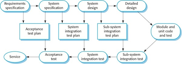 The v model for each stage in the software process there is a related testing activity this is shown in figure 1 the v model is used in tightly controlled ccuart Choice Image